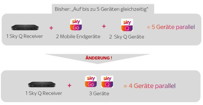 Sky Go Gleichzeitig Tv