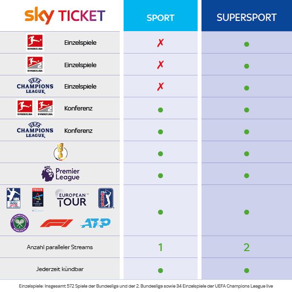 Sky Ticket Neu